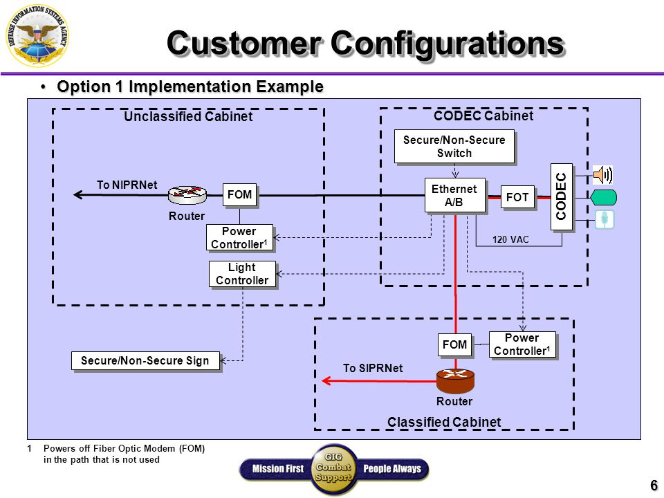 6 Customer Configurations Option 1 Implementation ExampleOption 1 Implementation Example Router 1Powers off Fiber Optic Modem (FOM) in the path that is not used Router Unclassified Cabinet To SIPRNet To NIPRNet Secure/Non-Secure Sign CODEC Cabinet Classified Cabinet Power Controller 1 Power Controller 1 FOM Power Controller 1 Power Controller 1 Light Controller Light Controller FOT Secure/Non-Secure Switch Secure/Non-Secure Switch 120 VAC CODEC Ethernet A/B Ethernet A/B