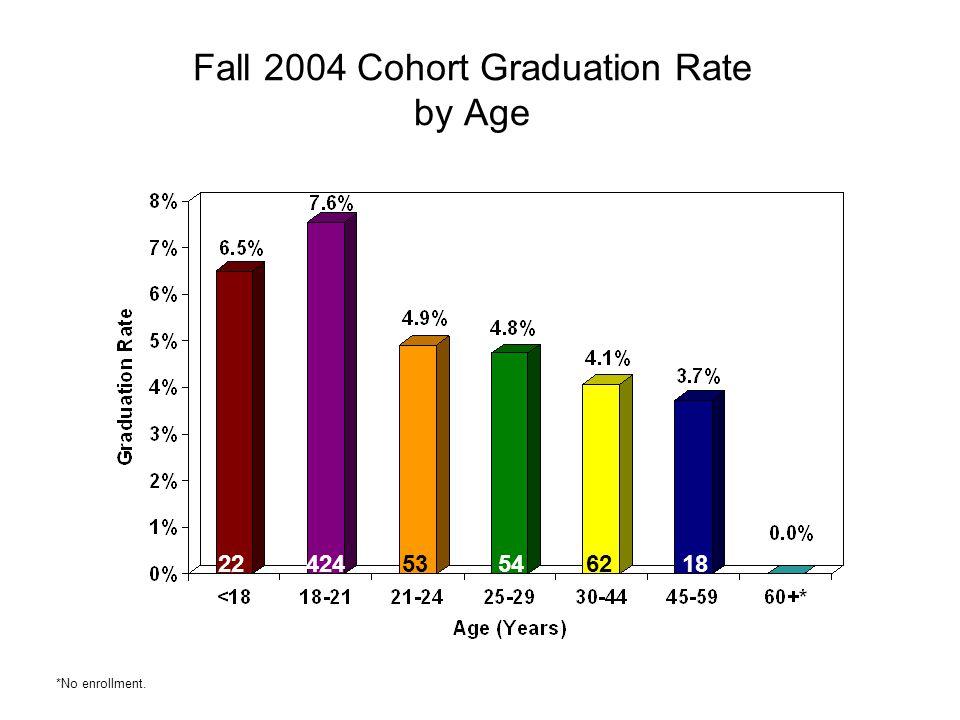 Fall 2004 Cohort Graduation Rate by Age 2242453546218 *No enrollment.