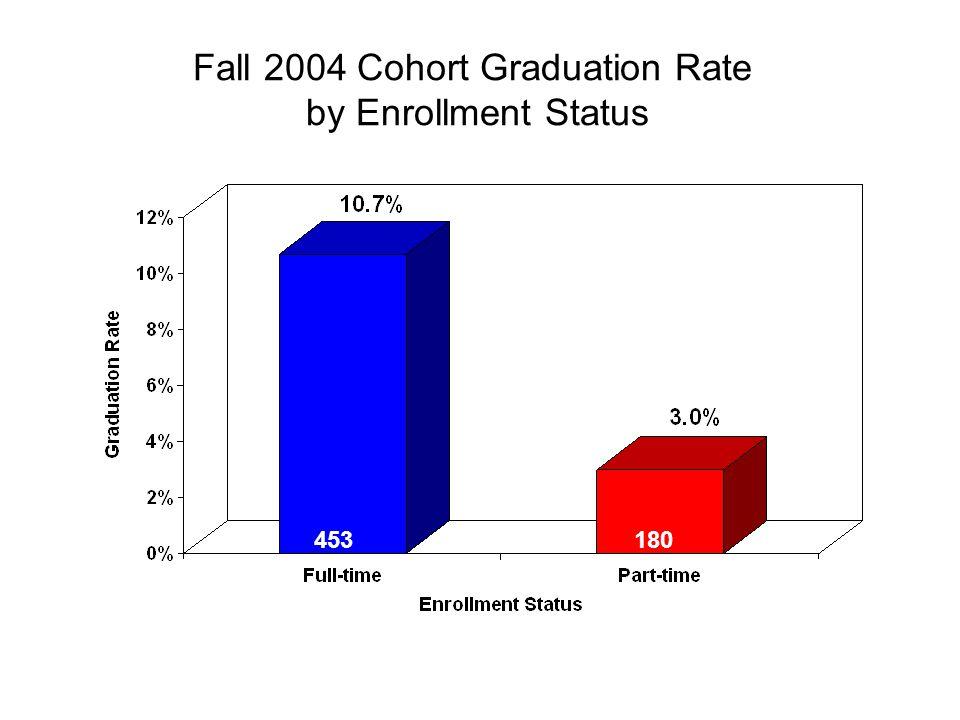 Fall 2004 Cohort Graduation Rate by Enrollment Status 453180