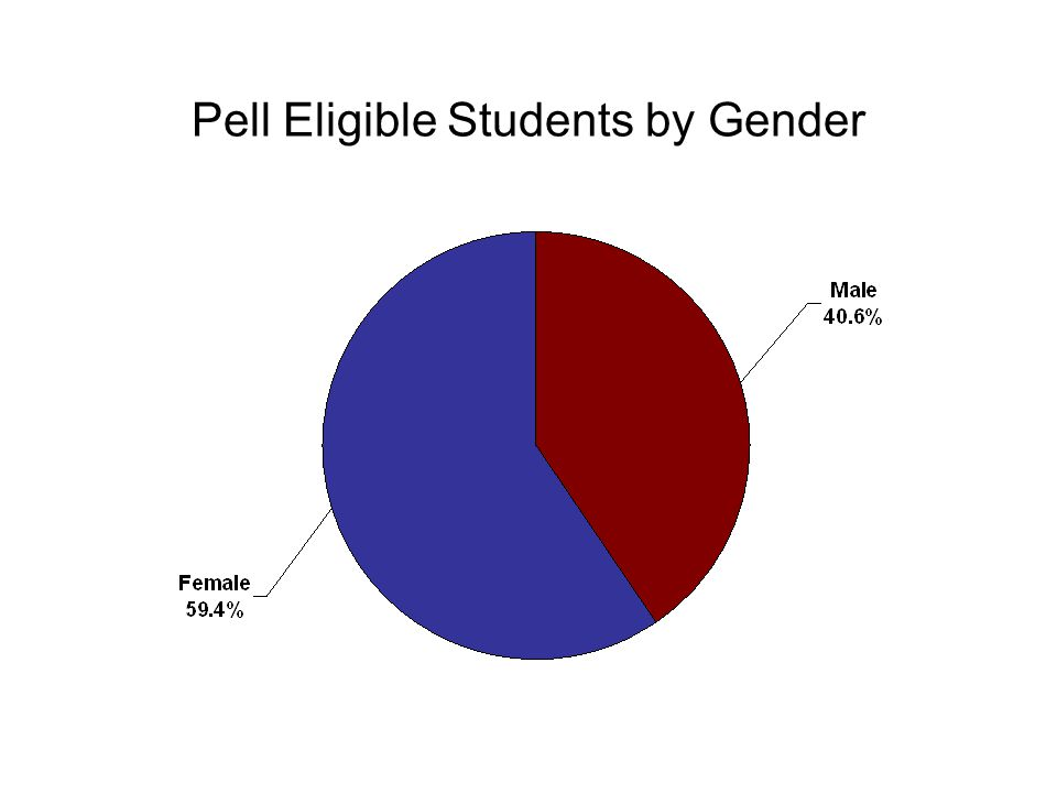Pell Eligible Students by Gender