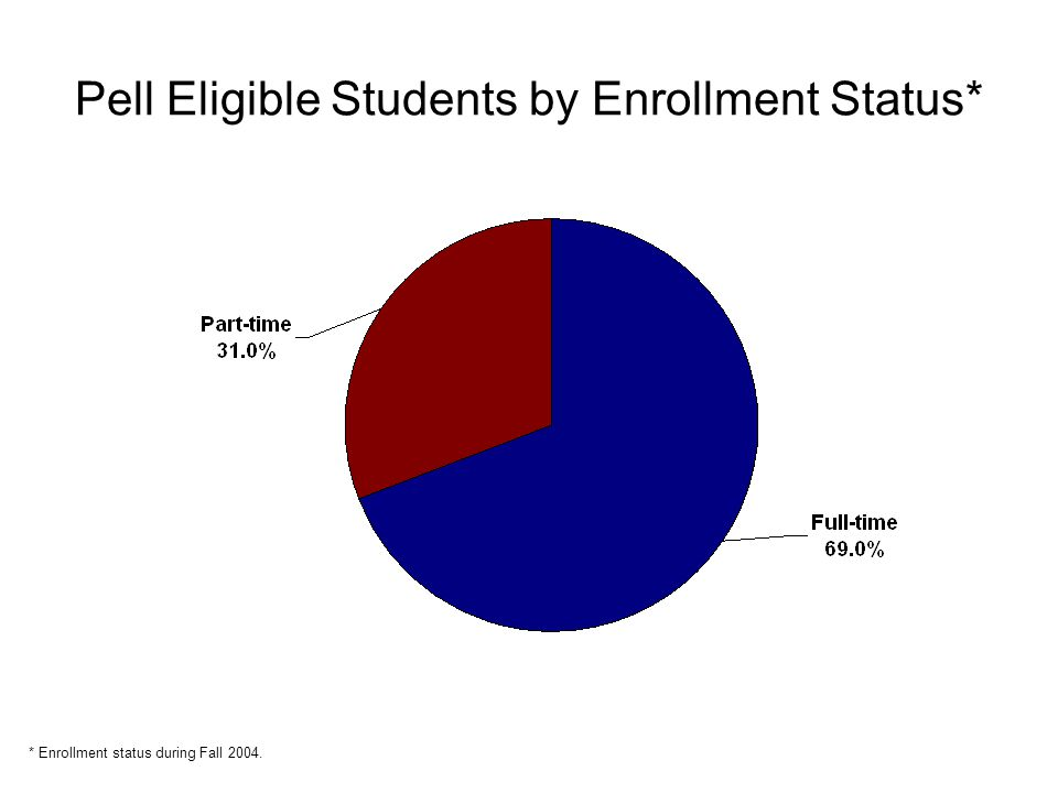 Pell Eligible Students by Enrollment Status* * Enrollment status during Fall 2004.