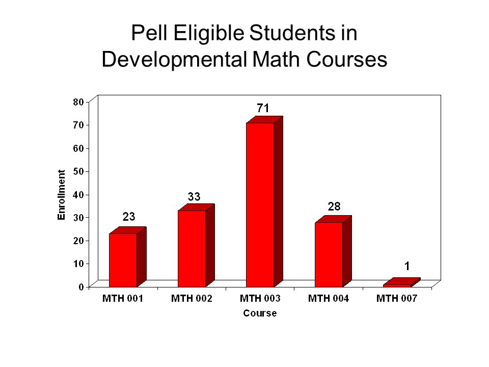 Pell Eligible Students in Developmental Math Courses