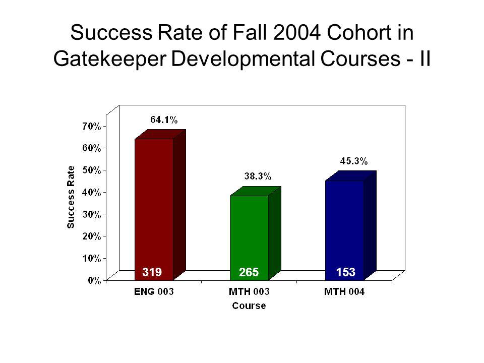 Success Rate of Fall 2004 Cohort in Gatekeeper Developmental Courses - II 319265153