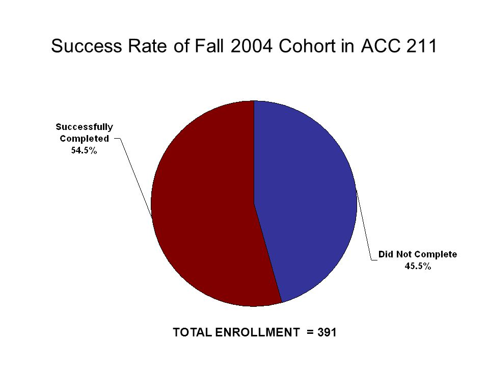Success Rate of Fall 2004 Cohort in ACC 211 TOTAL ENROLLMENT = 391
