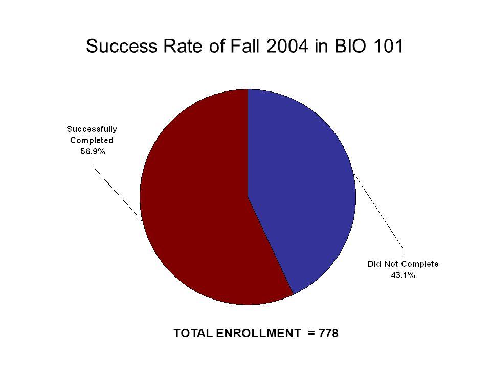 Success Rate of Fall 2004 in BIO 101 TOTAL ENROLLMENT = 778