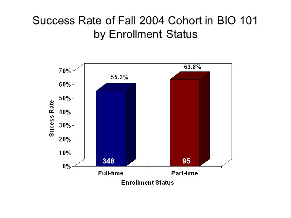 Success Rate of Fall 2004 Cohort in BIO 101 by Enrollment Status 95348