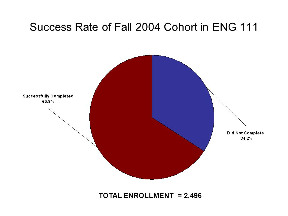 Success Rate of Fall 2004 Cohort in ENG 111 TOTAL ENROLLMENT = 2,496