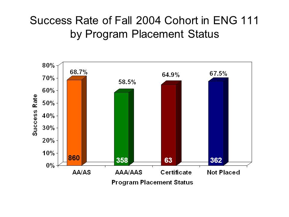 Success Rate of Fall 2004 Cohort in ENG 111 by Program Placement Status 860 35863362