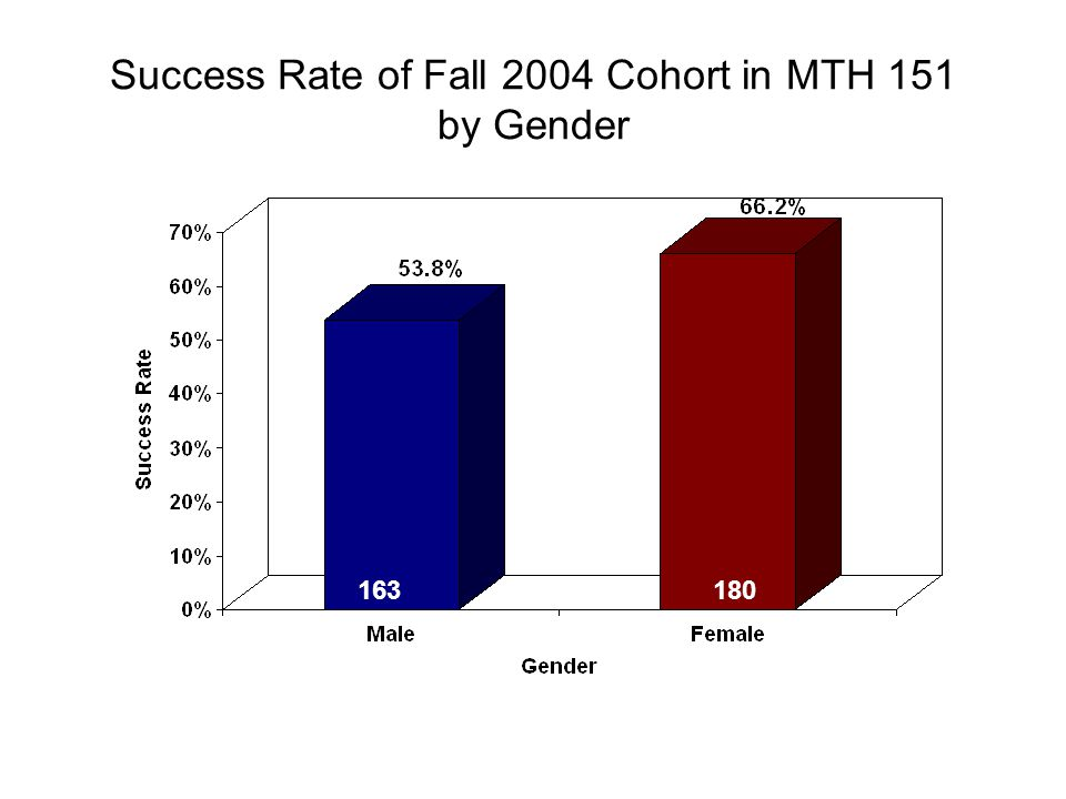 Success Rate of Fall 2004 Cohort in MTH 151 by Gender 163180