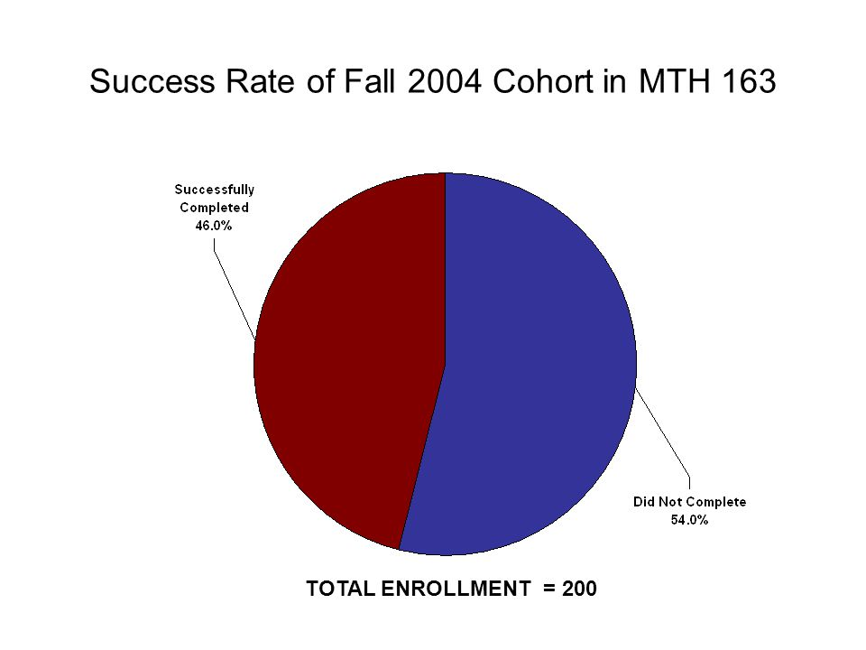 Success Rate of Fall 2004 Cohort in MTH 163 TOTAL ENROLLMENT = 200