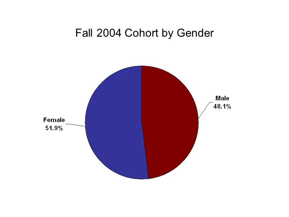 Fall 2004 Cohort by Gender