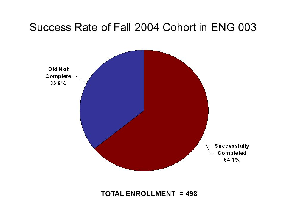 Success Rate of Fall 2004 Cohort in ENG 003 TOTAL ENROLLMENT = 498
