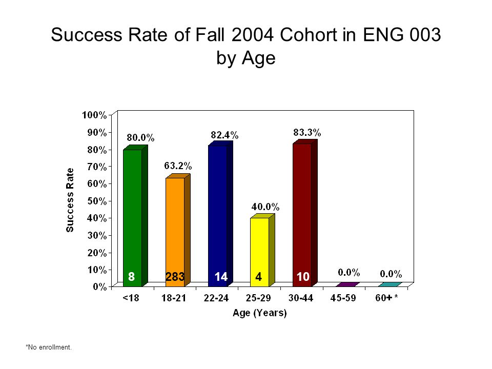 Success Rate of Fall 2004 Cohort in ENG 003 by Age 828314410 *No enrollment.