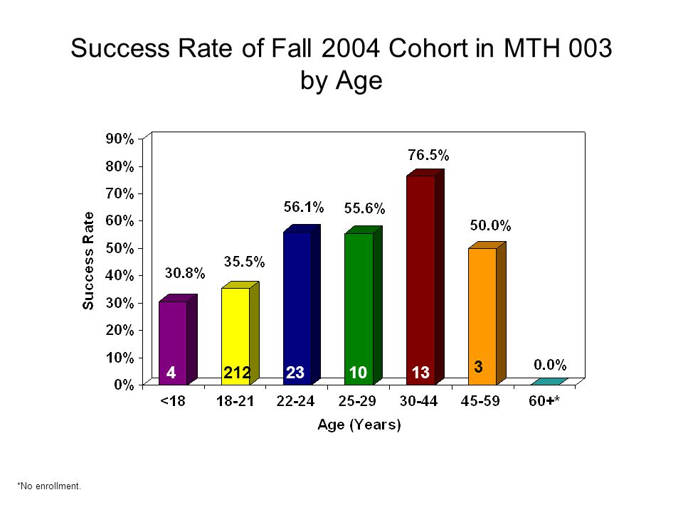 Success Rate of Fall 2004 Cohort in MTH 003 by Age 4212231013 3 *No enrollment.