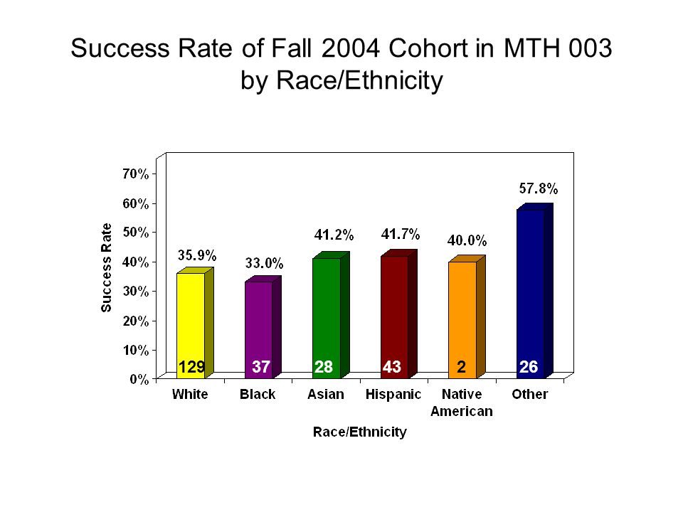 Success Rate of Fall 2004 Cohort in MTH 003 by Race/Ethnicity 129372843226