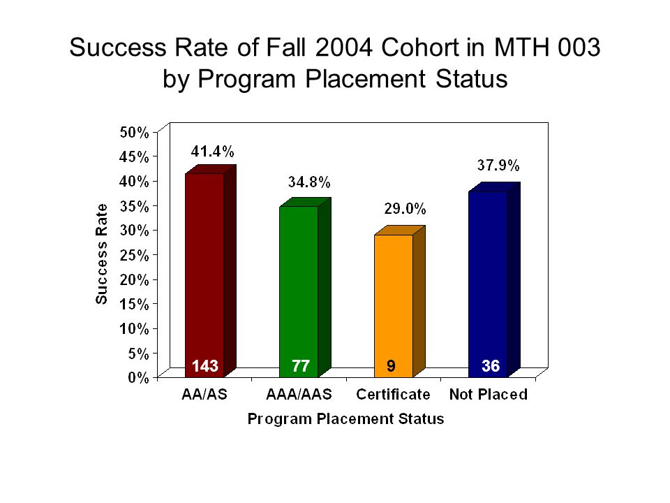 Success Rate of Fall 2004 Cohort in MTH 003 by Program Placement Status 14377936
