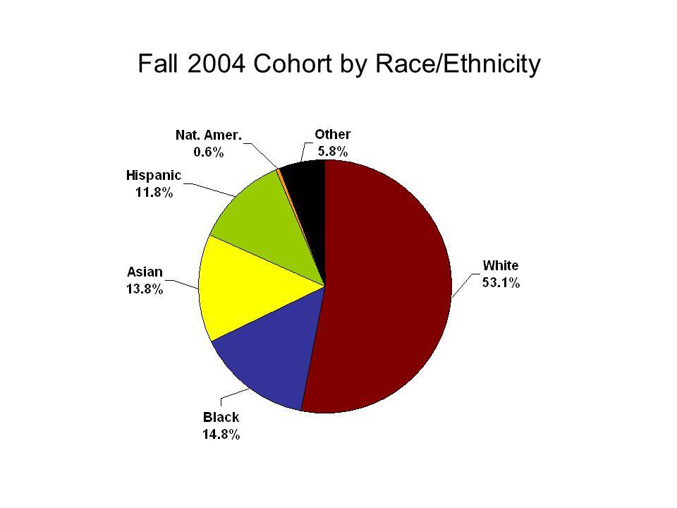Fall 2004 Cohort by Enrollment Status* * Enrollment status during Fall 2004.