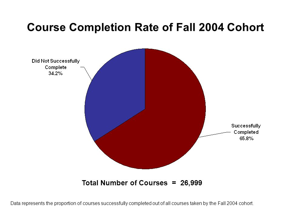 Course Completion Rate of Fall 2004 Cohort Total Number of Courses = 26,999 Data represents the proportion of courses successfully completed out of al