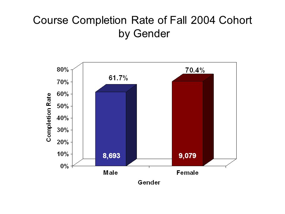 Course Completion Rate of Fall 2004 Cohort by Gender 8,6939,079