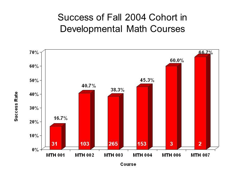 Success of Fall 2004 Cohort in Developmental Math Courses 3110326515332