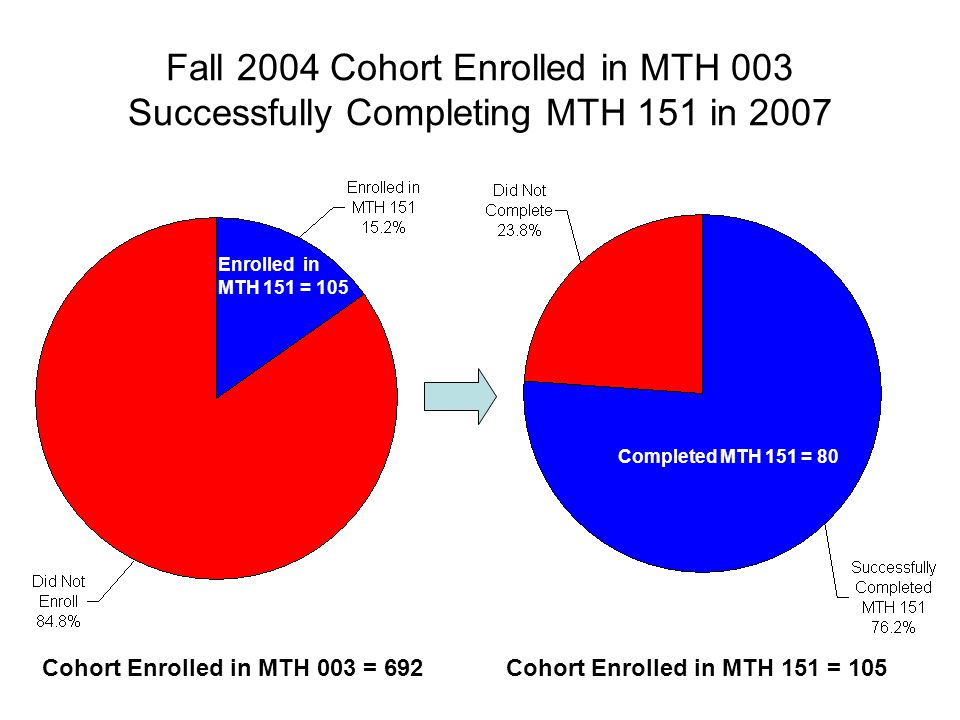 Fall 2004 Cohort Enrolled in MTH 003 Successfully Completing MTH 151 in 2007 Cohort Enrolled in MTH 151 = 105Cohort Enrolled in MTH 003 = 692 Completed MTH 151 = 80 Enrolled in MTH 151 = 105