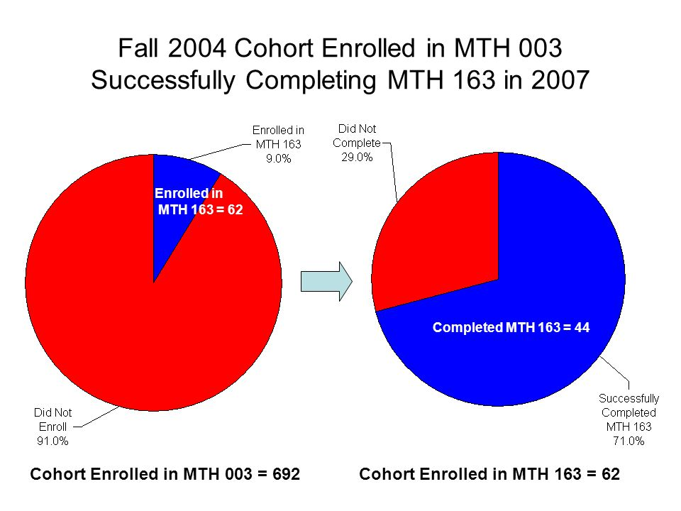 Fall 2004 Cohort Enrolled in MTH 003 Successfully Completing MTH 163 in 2007 Cohort Enrolled in MTH 163 = 62Cohort Enrolled in MTH 003 = 692 Completed