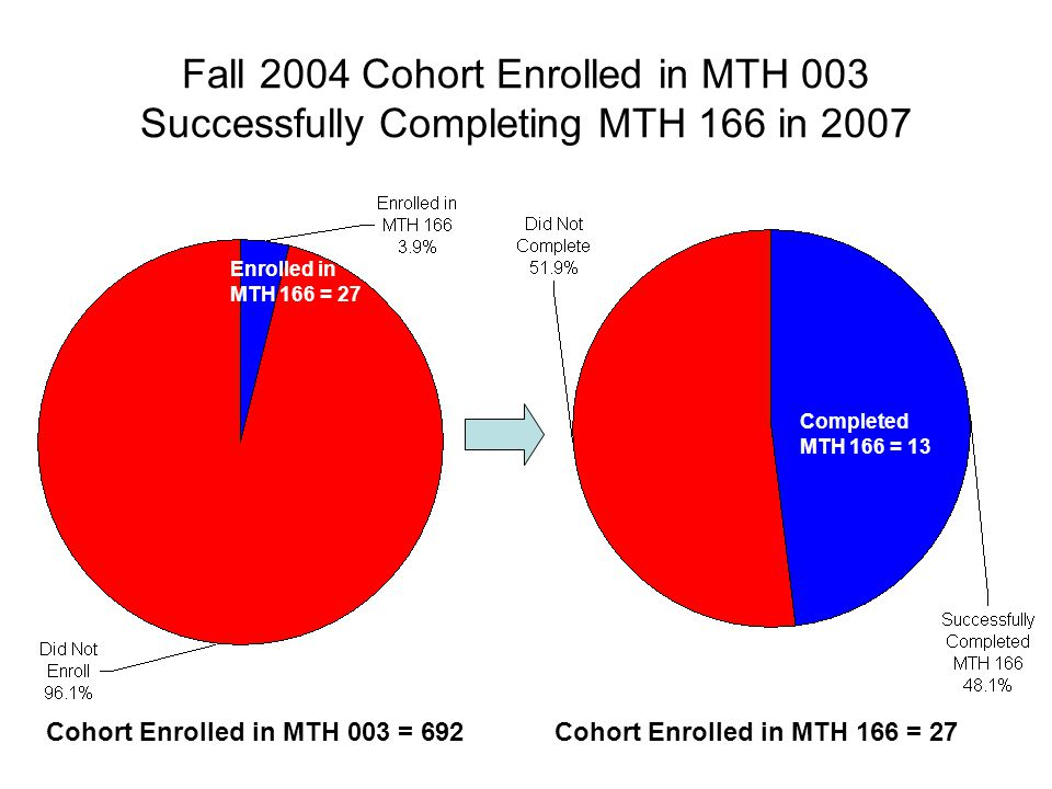 Fall 2004 Cohort Enrolled in MTH 003 Successfully Completing MTH 166 in 2007 Cohort Enrolled in MTH 166 = 27Cohort Enrolled in MTH 003 = 692 Completed MTH 166 = 13 Enrolled in MTH 166 = 27