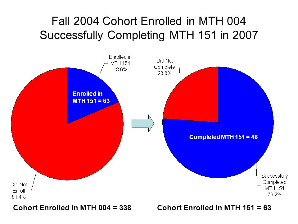 Fall 2004 Cohort Enrolled in MTH 004 Successfully Completing MTH 151 in 2007 Cohort Enrolled in MTH 151 = 63Cohort Enrolled in MTH 004 = 338 Completed MTH 151 = 48 Enrolled in MTH 151 = 63