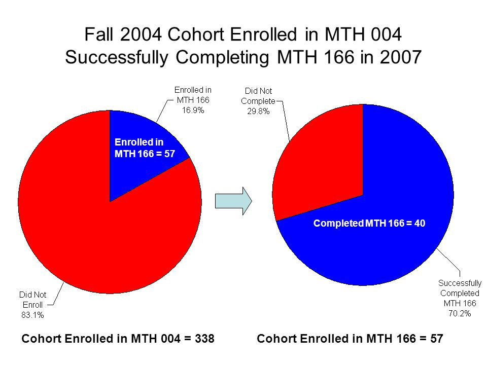 Fall 2004 Cohort Enrolled in MTH 004 Successfully Completing MTH 166 in 2007 Cohort Enrolled in MTH 166 = 57Cohort Enrolled in MTH 004 = 338 Completed