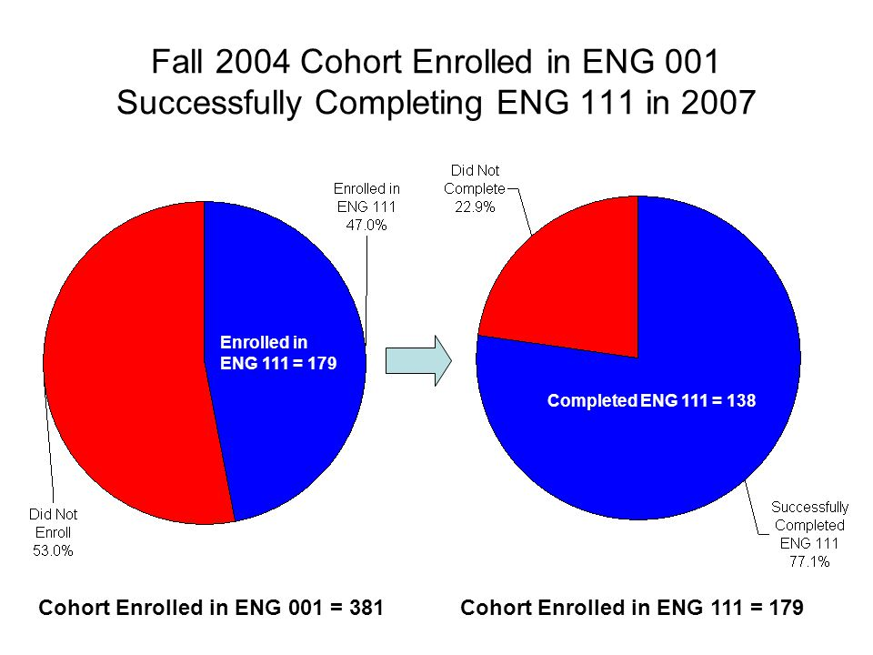 Fall 2004 Cohort Enrolled in ENG 001 Successfully Completing ENG 111 in 2007 Cohort Enrolled in ENG 111 = 179Cohort Enrolled in ENG 001 = 381 Complete
