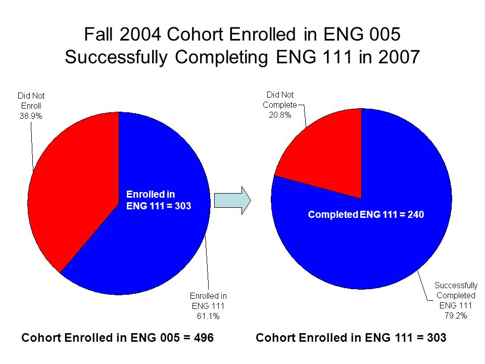 Fall 2004 Cohort Enrolled in ENG 005 Successfully Completing ENG 111 in 2007 Cohort Enrolled in ENG 111 = 303Cohort Enrolled in ENG 005 = 496 Complete