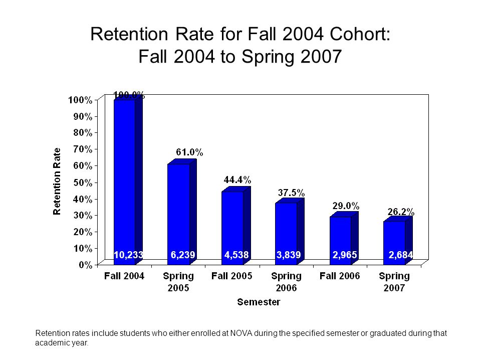 Retention Rate for Fall 2004 Cohort: Fall 2004 to Spring 2007 10,233 6,2394,5383,8392,9652,684 Retention rates include students who either enrolled at NOVA during the specified semester or graduated during that academic year.