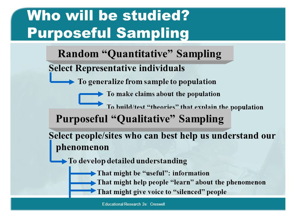 Educational Research 2e: Creswell Types of purposeful sampling When Does Sampling Occur.