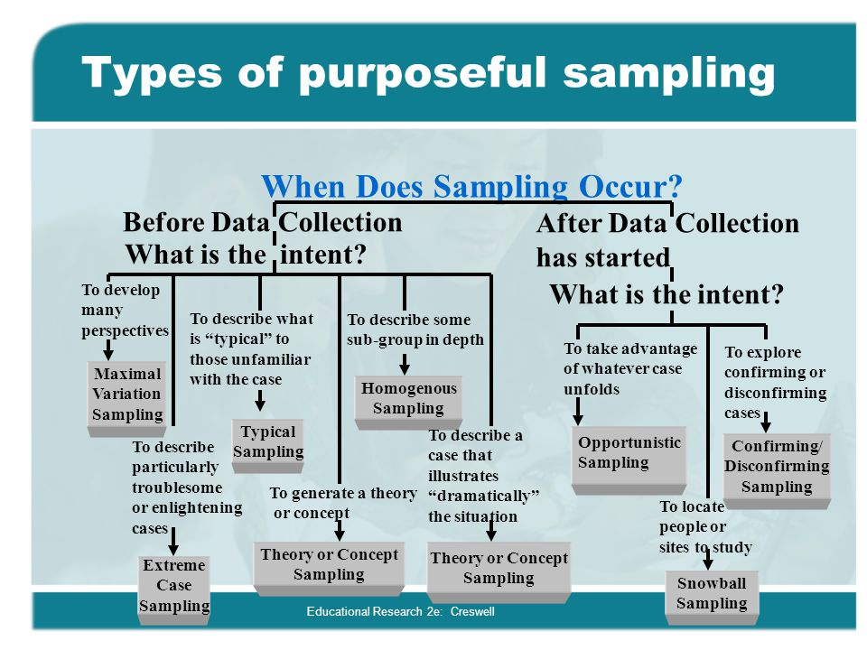 Educational Research 2e: Creswell Types of purposeful sampling When Does Sampling Occur? Before Data Collection After Data Collection has started What