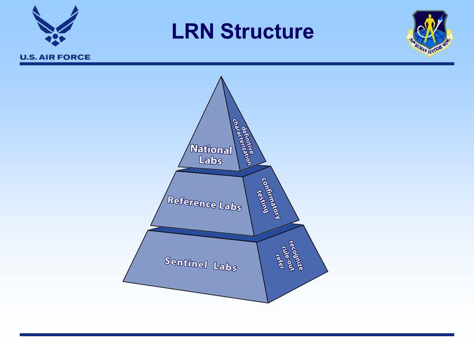 LRN Structure