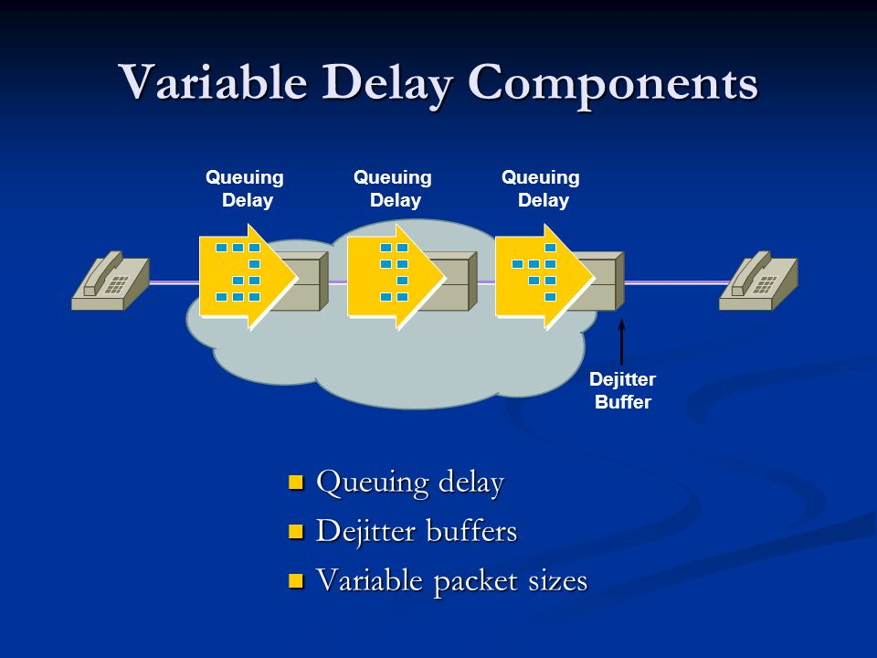 Variable Delay Components Queuing delay Queuing delay Dejitter buffers Dejitter buffers Variable packet sizes Variable packet sizes Dejitter Buffer Queuing Delay