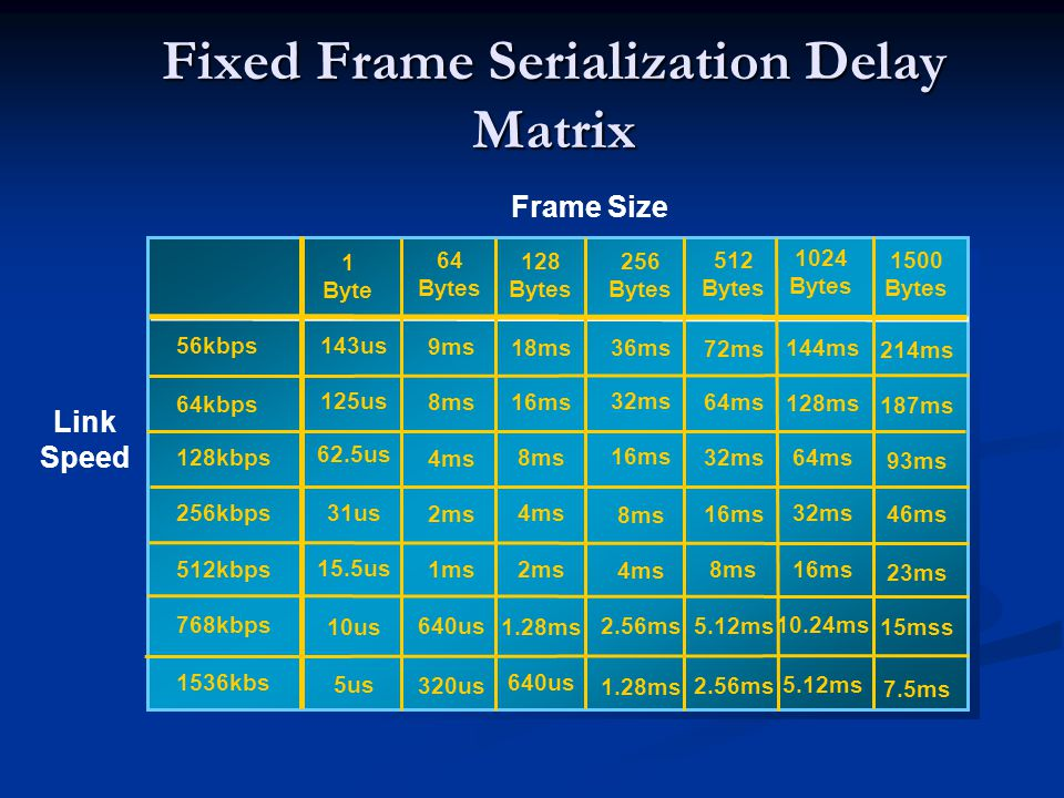 Fixed Frame Serialization Delay Matrix Frame Size Link Speed 56kbps 64kbps 128kbps 256kbps 512kbps 768kbps 1536kbs 1 Byte 143us 125us 62.5us 31us 15.5us 10us 5us 64 Bytes 9ms 8ms 4ms 2ms 1ms 640us 320us 18ms 128 Bytes 16ms 8ms 4ms 2ms 1.28ms 640us 36ms 256 Bytes 32ms 16ms 8ms 4ms 2.56ms 1.28ms 72ms 512 Bytes 64ms 32ms 16ms 8ms 5.12ms 2.56ms 144ms 1024 Bytes 128ms 64ms 32ms 16ms 10.24ms 5.12ms 1500 Bytes 46ms 214ms 187ms 93ms 23ms 15mss 7.5ms