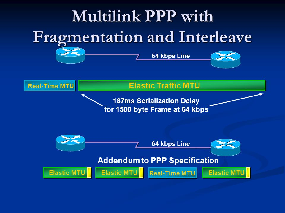 Multilink PPP with Fragmentation and Interleave Elastic Traffic MTU Real-Time MTU 64 kbps Line Elastic MTU Real-Time MTU Elastic MTU Addendum to PPP Specification 187ms Serialization Delay for 1500 byte Frame at 64 kbps 64 kbps Line