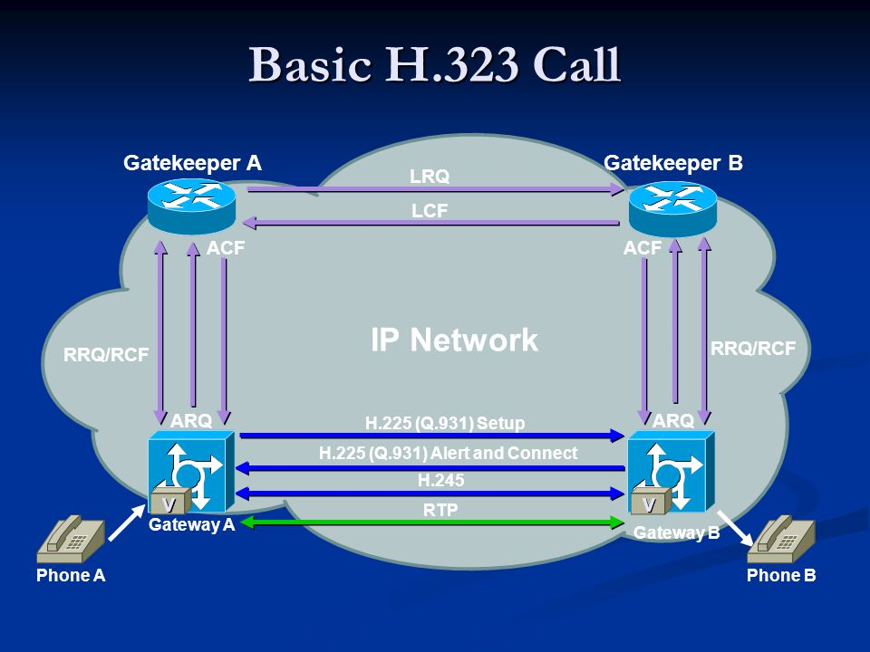 Gatekeeper AGatekeeper B RRQ/RCF ARQ RRQ/RCF LRQ IP Network Phone A Gateway A Gateway B H.225 (Q.931) Setup H.225 (Q.931) Alert and Connect H.245 RTP ACF LCF V V Basic H.323 Call V V ARQ ACF Phone B