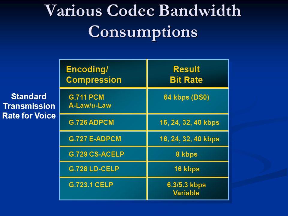 Various Codec Bandwidth Consumptions Encoding/ Compression Result Bit Rate G.711 PCM A-Law/u-Law 64 kbps (DS0) G.726 ADPCM16, 24, 32, 40 kbps G.727 E-ADPCM G.729 CS-ACELP8 kbps G.728 LD-CELP16 kbps G.723.1 CELP6.3/5.3 kbps Variable 16, 24, 32, 40 kbps Standard Transmission Rate for Voice