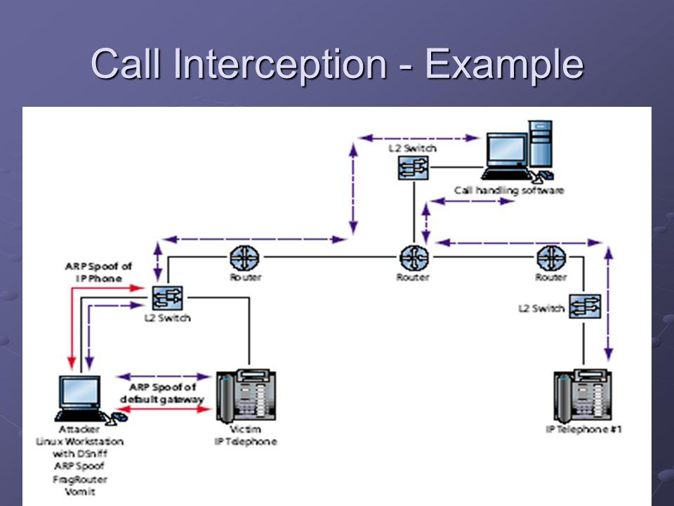 Call Interception - Example