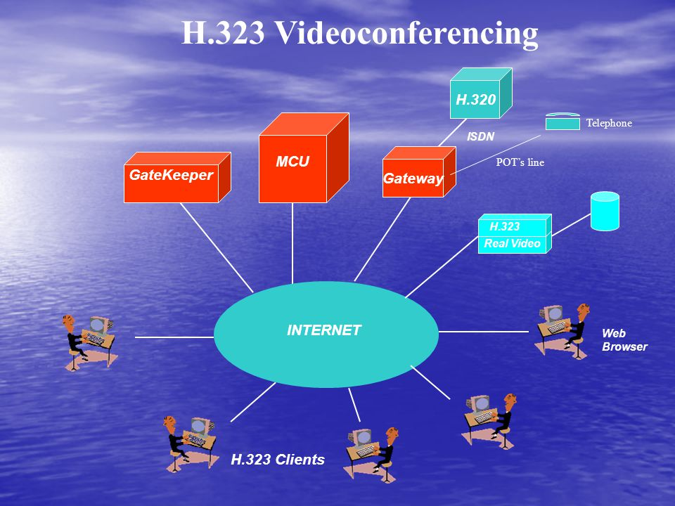 GateKeeper MCU H.323 Clients INTERNET H.323 Videoconferencing Web Browser Real Video H.323 H.320 Gateway ISDN POT's line Telephone