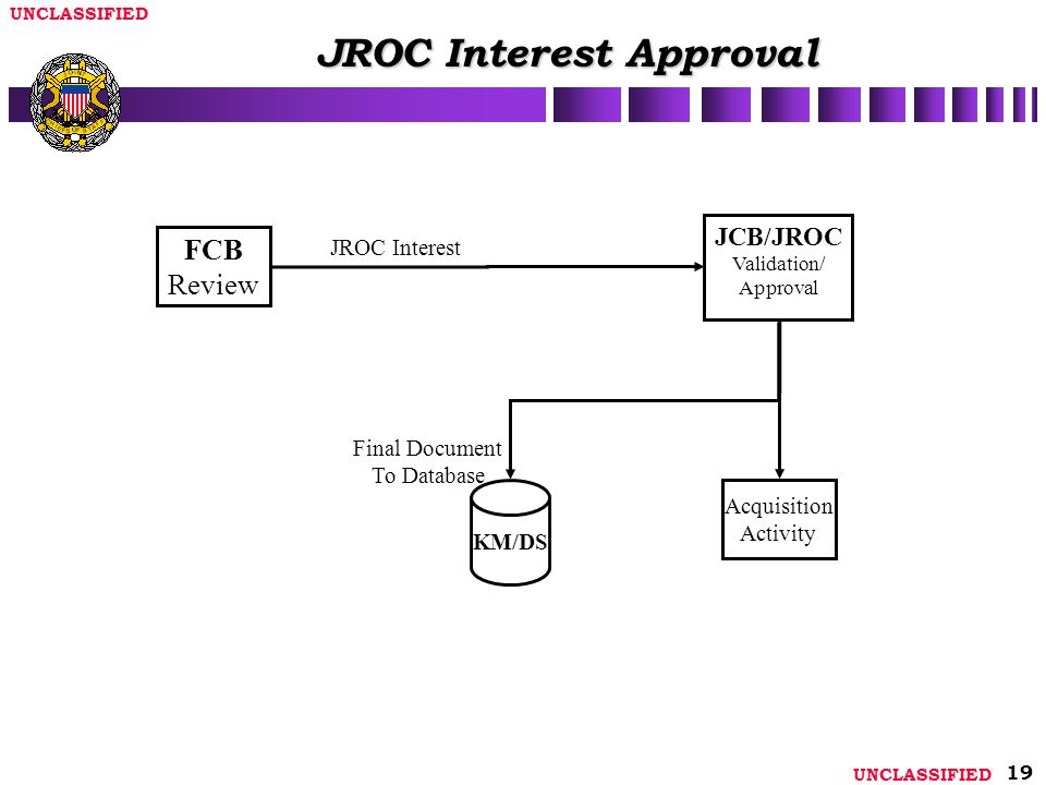 UNCLASSIFIED 19 JROC Interest Approval Final Document To Database FCB Review Acquisition Activity JROC Interest KM/DS JCB/JROC Validation/ Approval