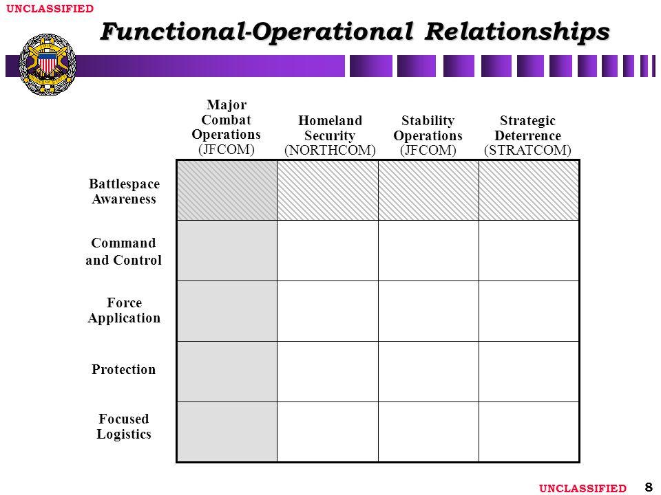 UNCLASSIFIED 8 Functional-Operational Relationships Major Combat Operations (JFCOM) Homeland Security (NORTHCOM) Stability Operations (JFCOM) Strategi