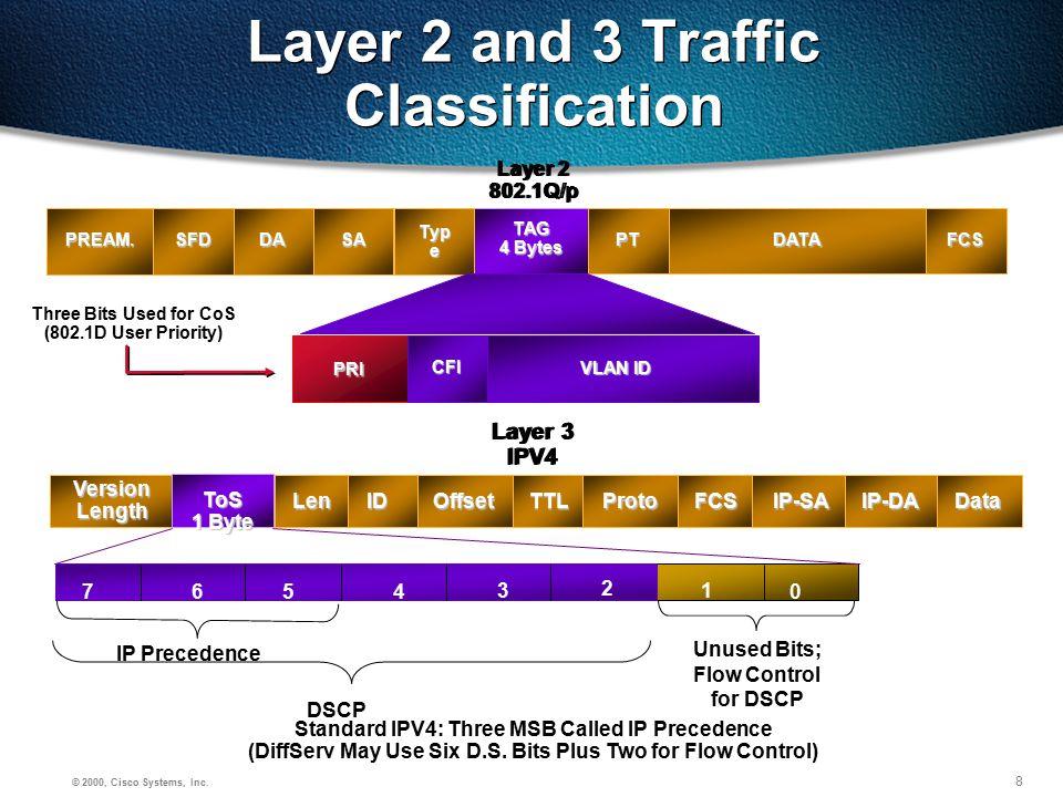 19 © 2000, Cisco Systems, Inc. Cisco Confidential QOS Design