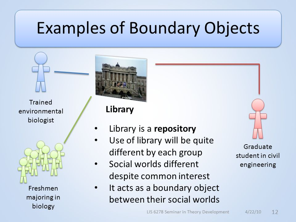 Examples of Boundary Objects Trained environmental biologist Freshmen majoring in biology Graduate student in civil engineering Library Library is a repository Use of library will be quite different by each group Social worlds different despite common interest It acts as a boundary object between their social worlds 4/22/10 12 LIS 6278 Seminar in Theory Development