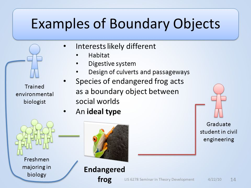 Examples of Boundary Objects Trained environmental biologist Freshmen majoring in biology Graduate student in civil engineering Endangered frog Interests likely different Habitat Digestive system Design of culverts and passageways Species of endangered frog acts as a boundary object between social worlds An ideal type 4/22/10 14 LIS 6278 Seminar in Theory Development