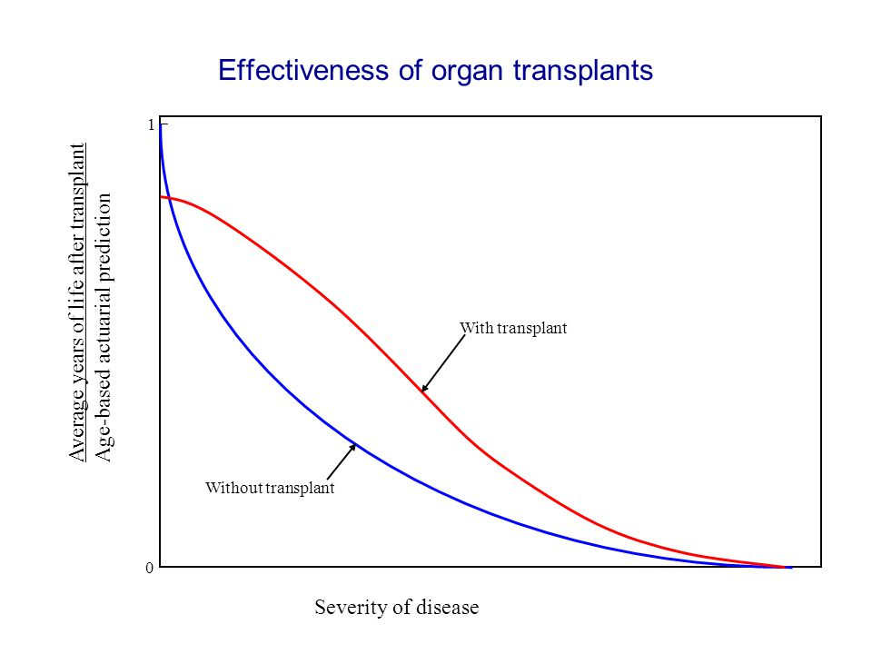 1 Severity of disease Average years of life after transplant Age-based actuarial prediction 0 Without transplant With transplant Effectiveness of orga