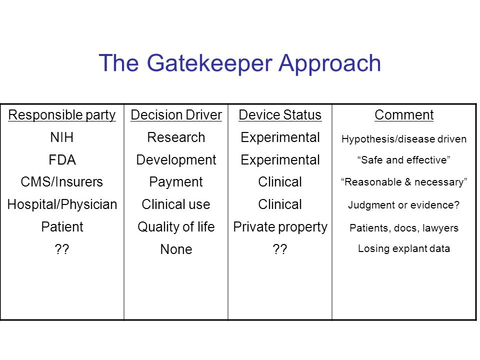 The Gatekeeper Approach Responsible party NIHFDA CMS/Insurers Hospital/Physician Patient ?? Decision Driver Research Development Payment Clinical use
