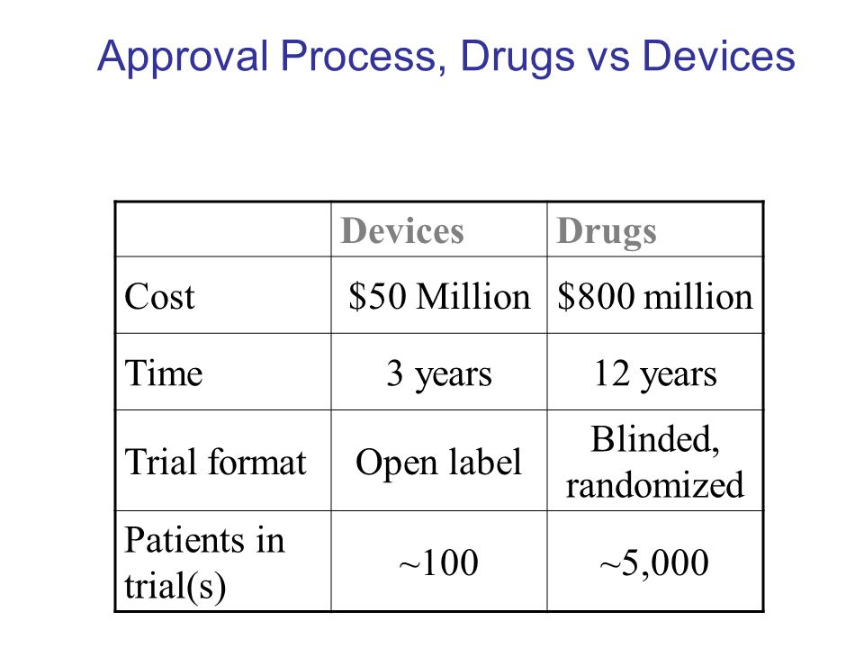Approval Process, Drugs vs Devices DevicesDrugs Cost$50 Million$800 million Time3 years12 years Trial formatOpen label Blinded, randomized Patients in